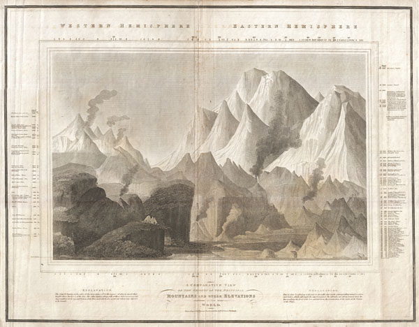 (1817) A comparative map of mountains by Thomson in 1817.