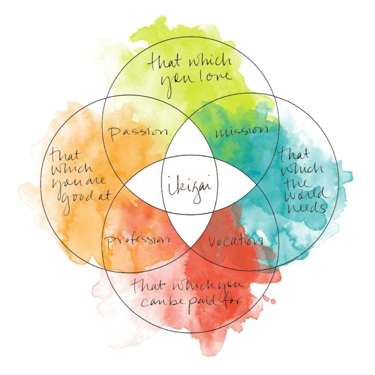 Book Review: Ikigai The Japanese Secret to a Long and Happy Life