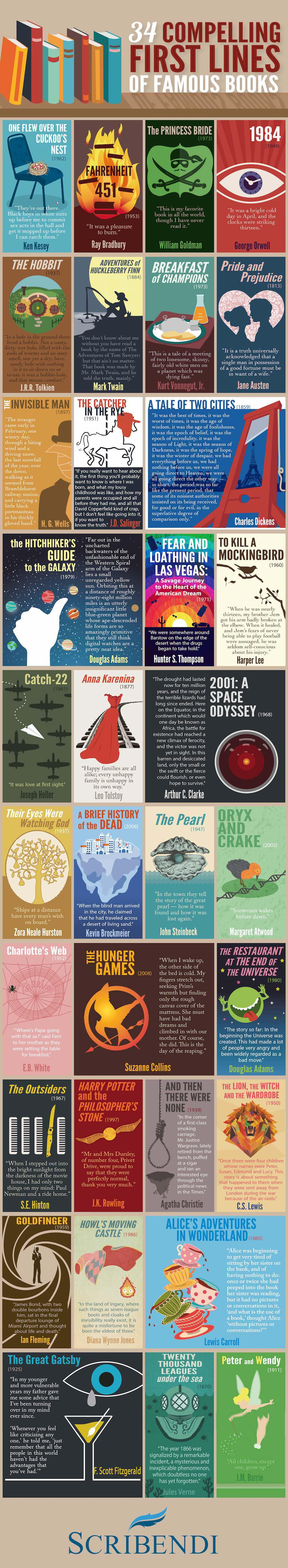 The first lines of famous books infographic