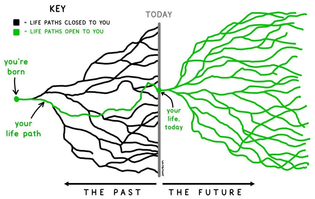 The reason the past and the future haunt our thoughts